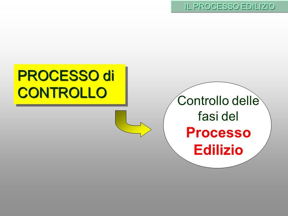 IL PROCESSO EDILIZIO PROCESSO di CONTROLLO Controllo delle fasi del Processo Edilizio