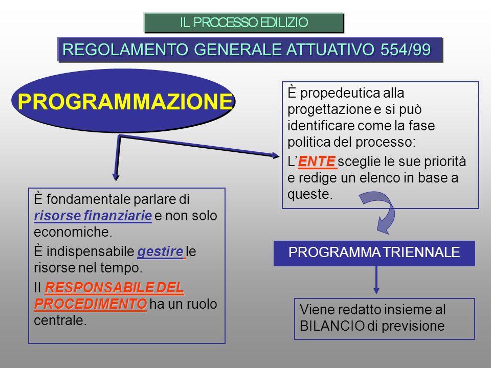 PROGRAMMAZIONE REGOLAMENTO GENERALE ATTUATIVO 554/99 È propedeutica alla progettazione e si può identificare come la fase politica del processo: ENTE