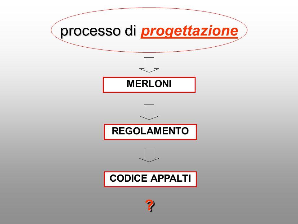 processo di processo di progettazione MERLONI REGOLAMENTO CODICE APPALTI ??