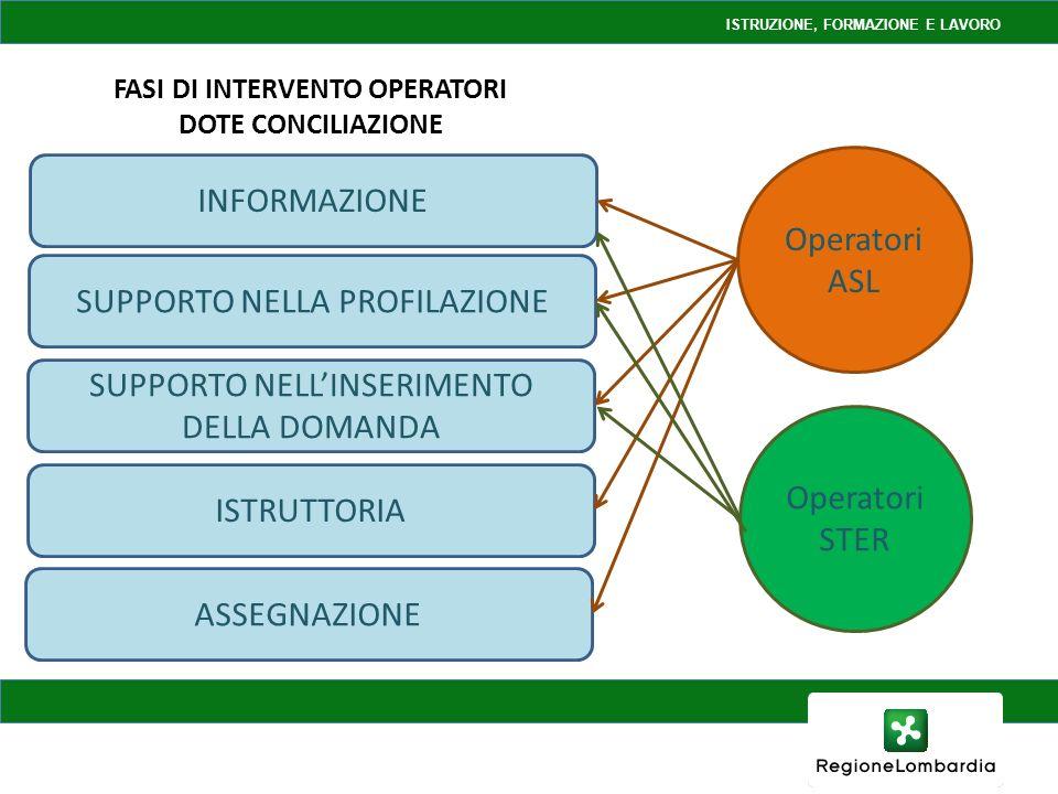 INFORMAZIONE SUPPORTO NELLA PROFILAZIONE SUPPORTO NELLINSERIMENTO DELLA DOMANDA ISTRUTTORIA ASSEGNAZIONE FASI DI INTERVENTO OPERATORI DOTE CONCILIAZIONE Operatori ASL Operatori STER ISTRUZIONE, FORMAZIONE E LAVORO