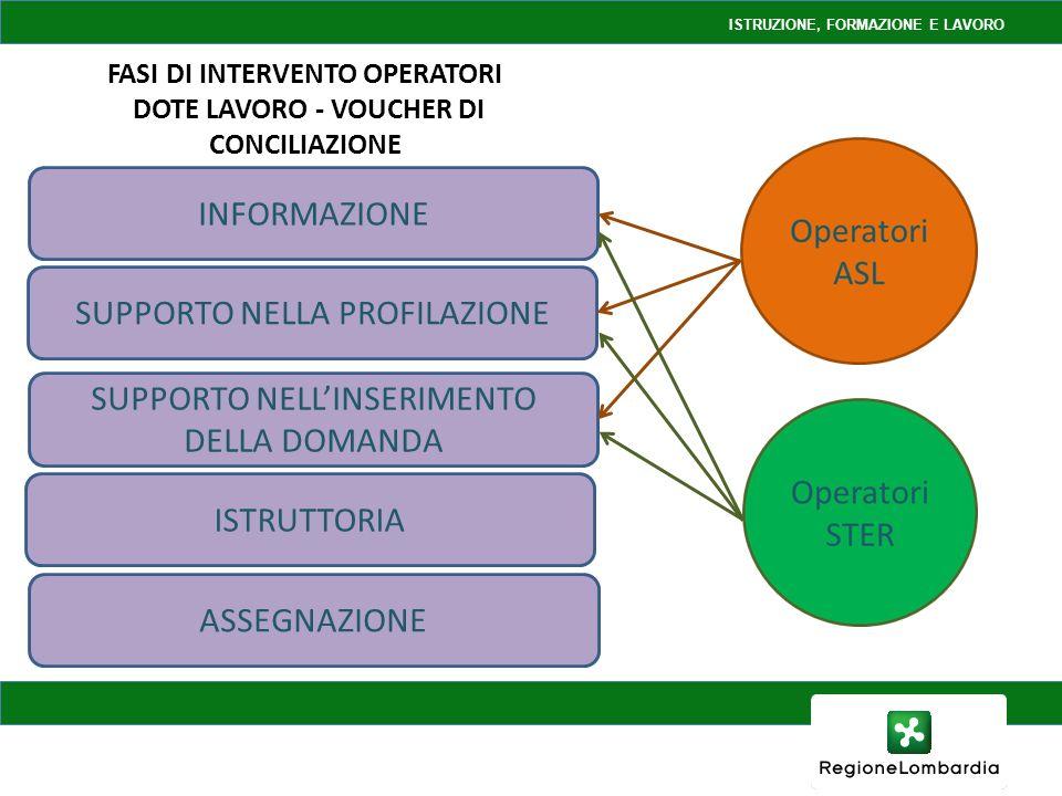 INFORMAZIONE SUPPORTO NELLA PROFILAZIONE SUPPORTO NELLINSERIMENTO DELLA DOMANDA ISTRUTTORIA ASSEGNAZIONE FASI DI INTERVENTO OPERATORI DOTE LAVORO - VOUCHER DI CONCILIAZIONE ISTRUZIONE, FORMAZIONE E LAVORO