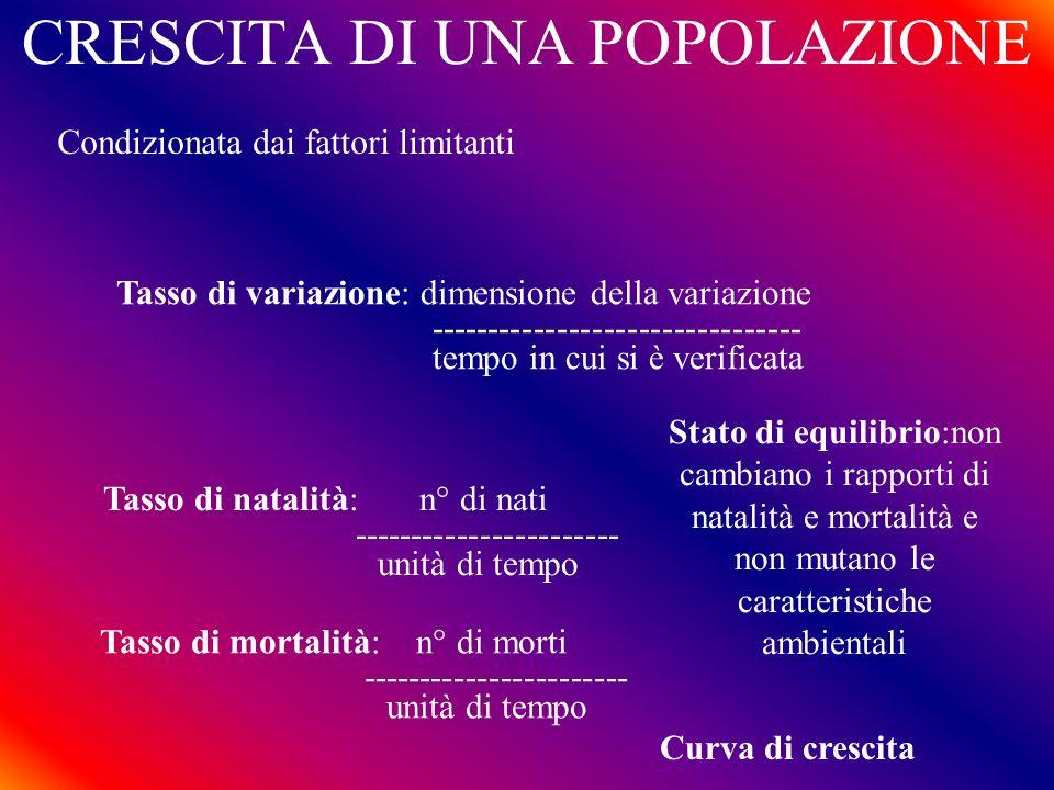 CRESCITA DI UNA POPOLAZIONE Condizionata dai fattori limitanti Tasso di variazione: dimensione della variazione -------------------------------- tempo
