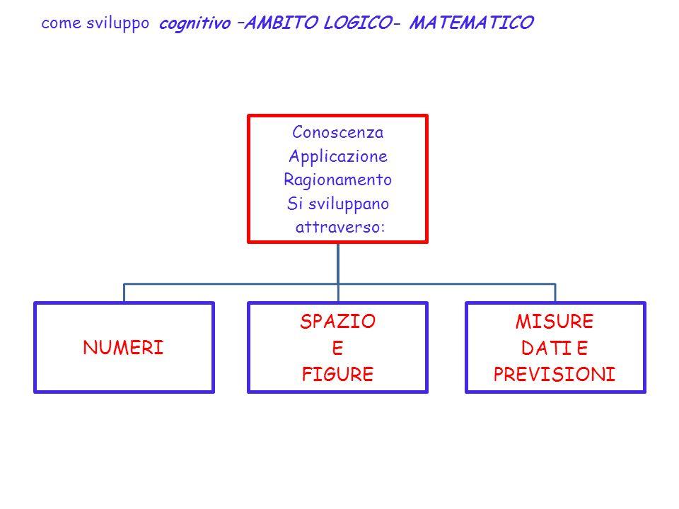 come sviluppo cognitivo –AMBITO LOGICO- MATEMATICO Conoscenza Applicazione Ragionamento Si sviluppano attraverso: NUMERI SPAZIO E FIGURE MISURE DATI E