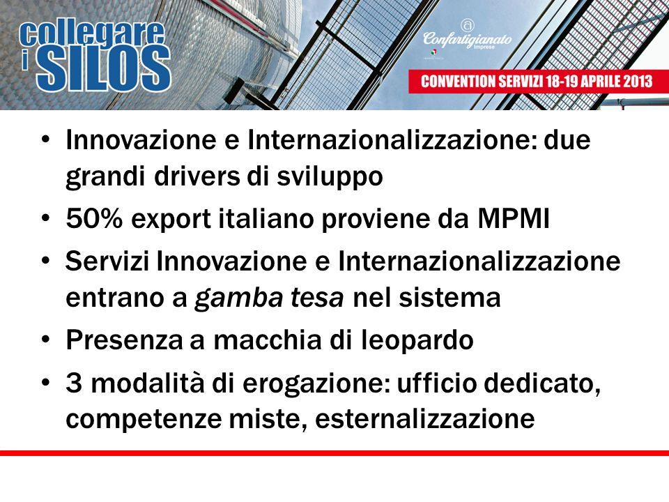 Innovazione e Internazionalizzazione: due grandi drivers di sviluppo 50% export italiano proviene da MPMI Servizi Innovazione e Internazionalizzazione