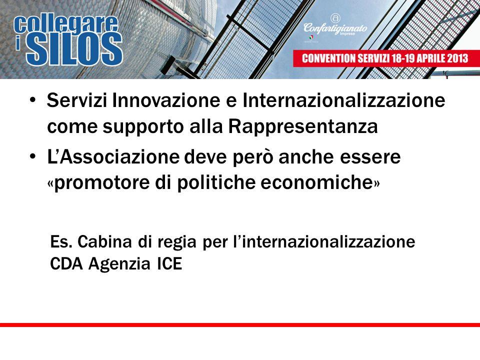Servizi Innovazione e Internazionalizzazione come supporto alla Rappresentanza LAssociazione deve però anche essere «promotore di politiche economiche