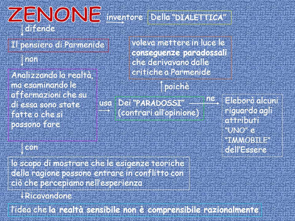 inventore Della DIALETTICA difende Il pensiero di Parmenide non Analizzando la realtà, ma esaminando le affermazioni che su di essa sono state fatte o