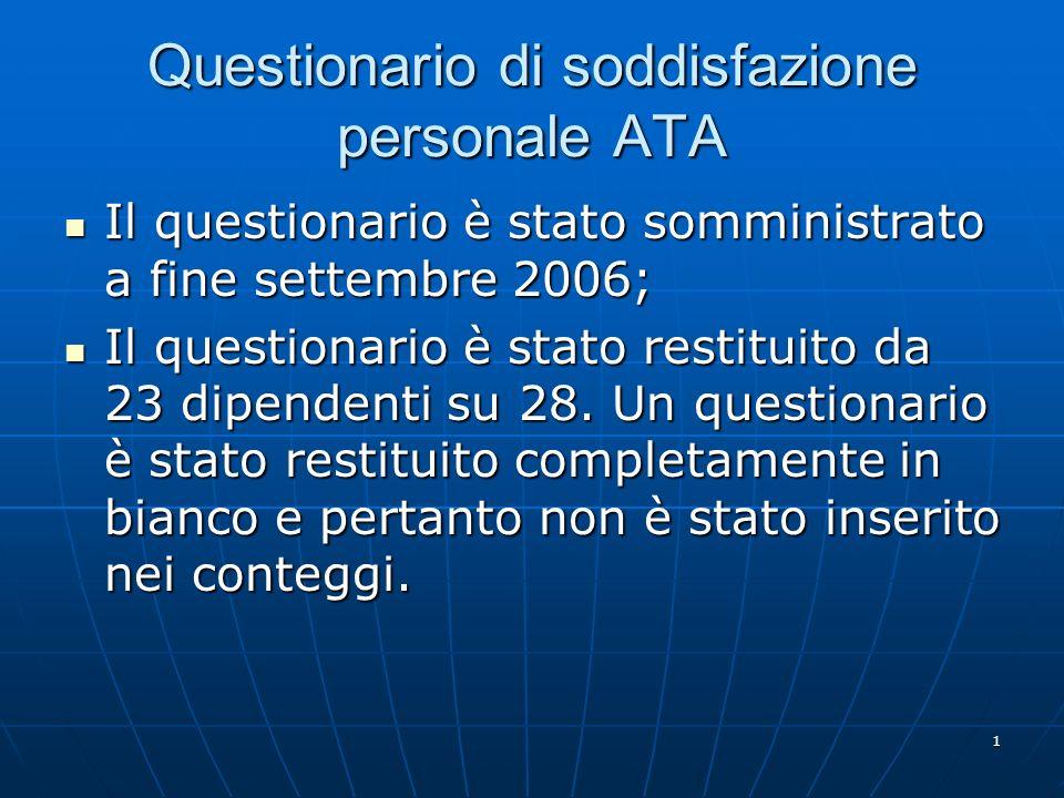 1 Questionario di soddisfazione personale ATA Il questionario è stato somministrato a fine settembre 2006; Il questionario è stato somministrato a fine settembre 2006; Il questionario è stato restituito da 23 dipendenti su 28.