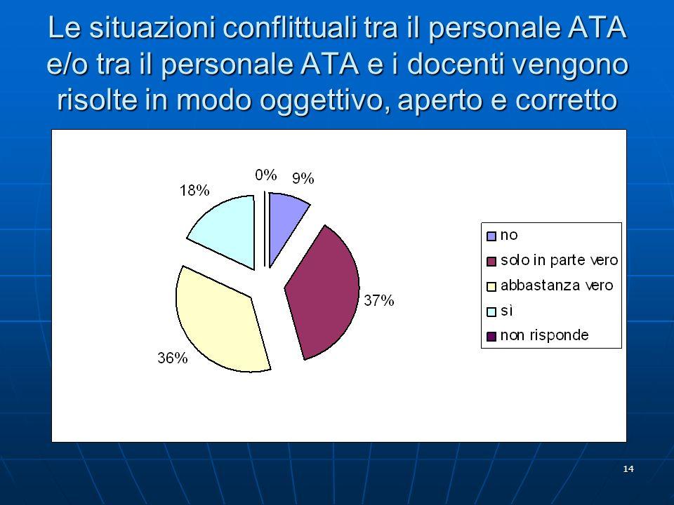 14 Le situazioni conflittuali tra il personale ATA e/o tra il personale ATA e i docenti vengono risolte in modo oggettivo, aperto e corretto