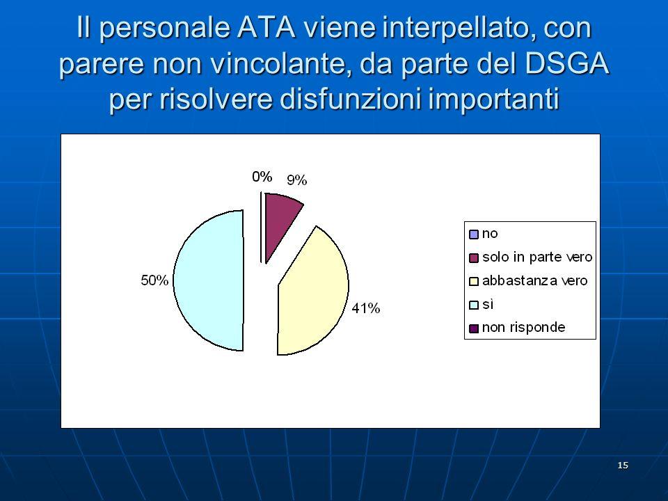 15 Il personale ATA viene interpellato, con parere non vincolante, da parte del DSGA per risolvere disfunzioni importanti