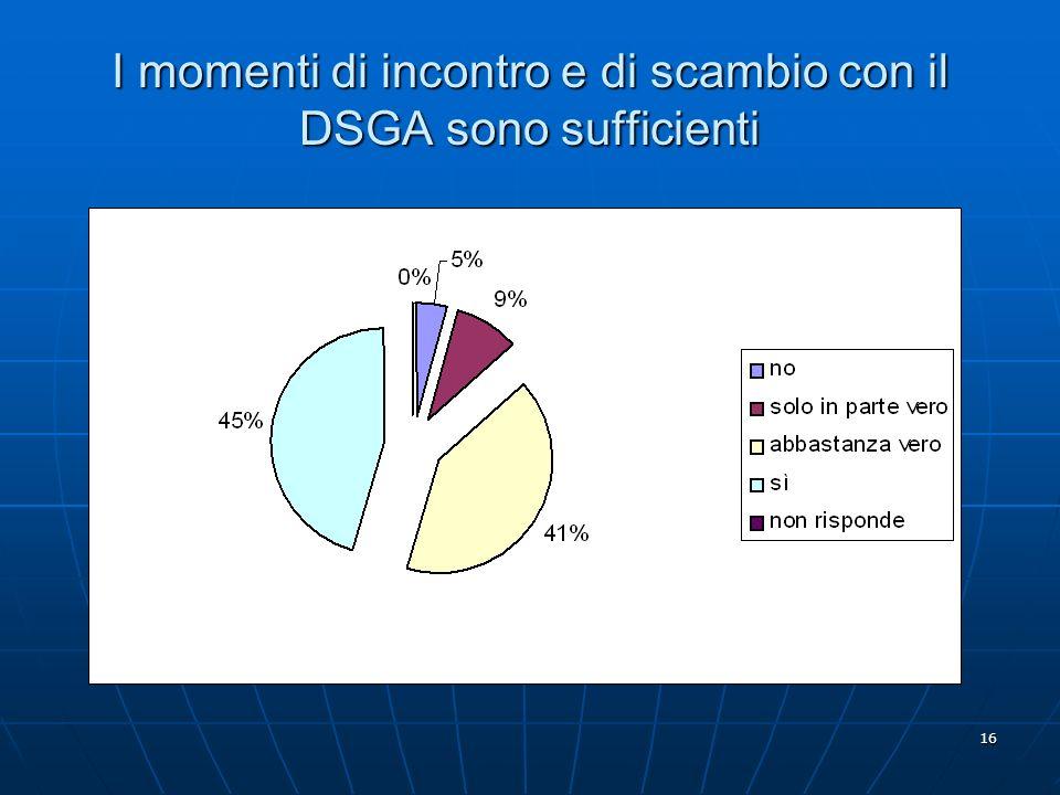 16 I momenti di incontro e di scambio con il DSGA sono sufficienti