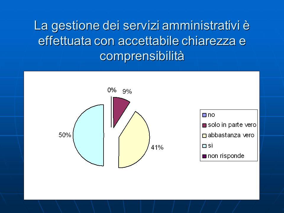 La gestione dei servizi amministrativi è effettuata con accettabile chiarezza e comprensibilità