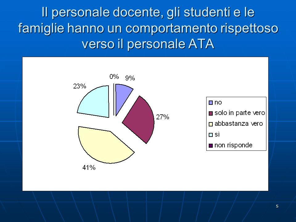 5 Il personale docente, gli studenti e le famiglie hanno un comportamento rispettoso verso il personale ATA