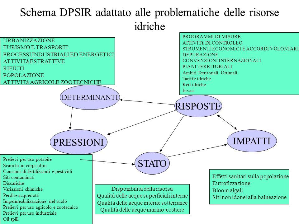 Schema DPSIR adattato alle problematiche delle risorse idriche DETERMINANTI RISPOSTE STATO PRESSIONI IMPATTI URBANIZZAZIONE TURISMO E TRASPORTI PROCES