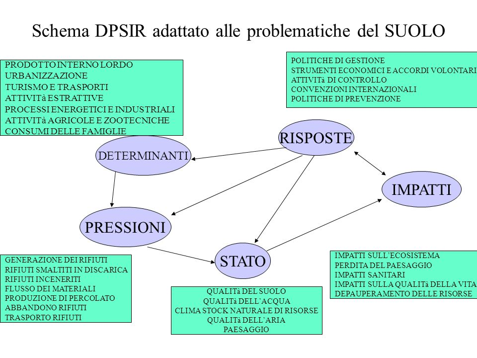 Schema DPSIR adattato alle problematiche del SUOLO DETERMINANTI RISPOSTE STATO PRESSIONI IMPATTI PRODOTTO INTERNO LORDO URBANIZZAZIONE TURISMO E TRASP