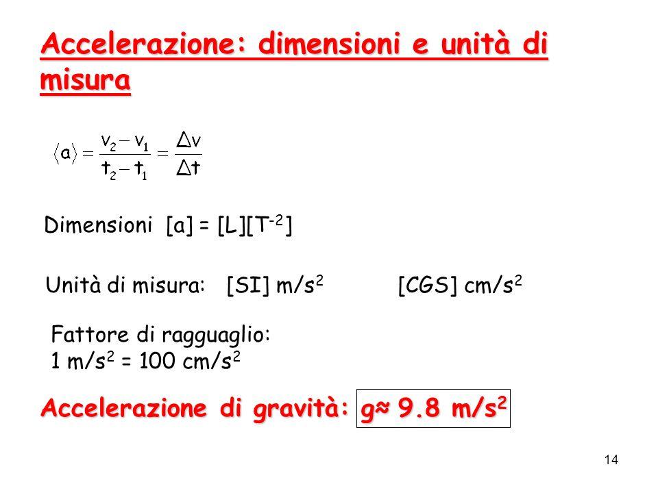 14 Accelerazione: dimensioni e unità di misura Dimensioni [a] = [L][T -2 ] Unità di misura: [SI] m/s 2 [CGS] cm/s 2 Fattore di ragguaglio: 1 m/s 2 = 1