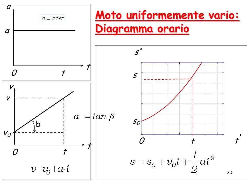 20 Moto uniformemente vario: Diagramma orario 0t a t a t s s0s0 0 t s v 0 t t v0v0 v b