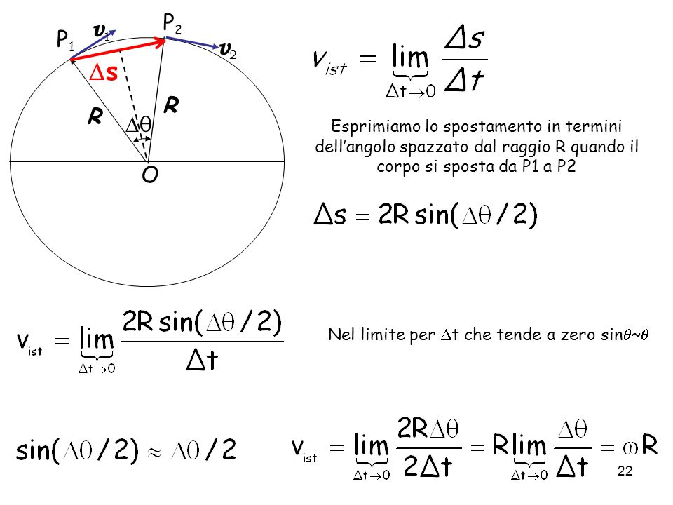 22 R R v1v1 v2v2 θ P1P1 P2P2 O s Esprimiamo lo spostamento in termini dellangolo spazzato dal raggio R quando il corpo si sposta da P1 a P2 Nel limite