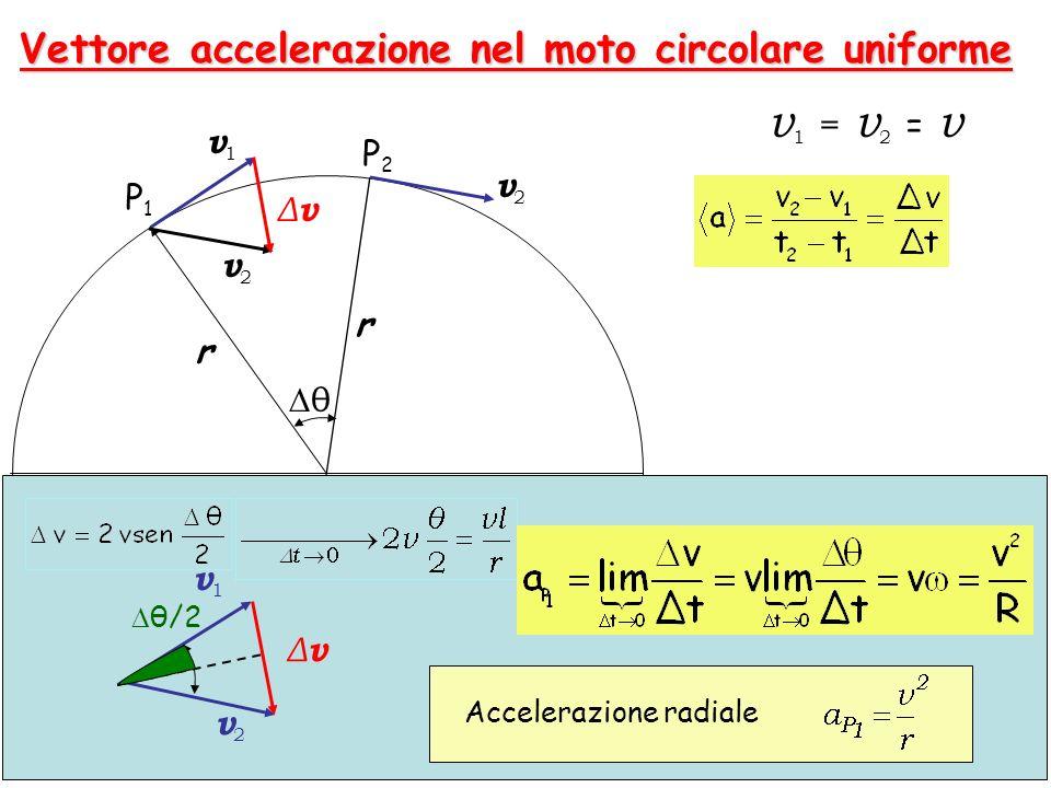 23 r r v1v1 v2v2 θ P1P1 P2P2 O v1v1 v2v2 ΔvΔv θ/2 Vettore accelerazione nel moto circolare uniforme v2v2 ΔvΔv v1 = v2 = vv1 = v2 = v Accelerazione rad