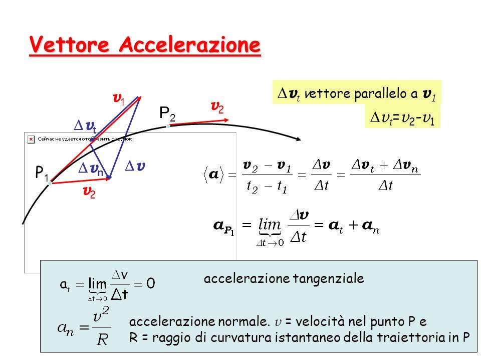 24 Vettore Accelerazione v v2v2 v2v2 v1v1 P1P1 P2P2 v n v t v t = v 2 - v 1 v t vettore parallelo a v 1 accelerazione tangenziale accelerazione normal