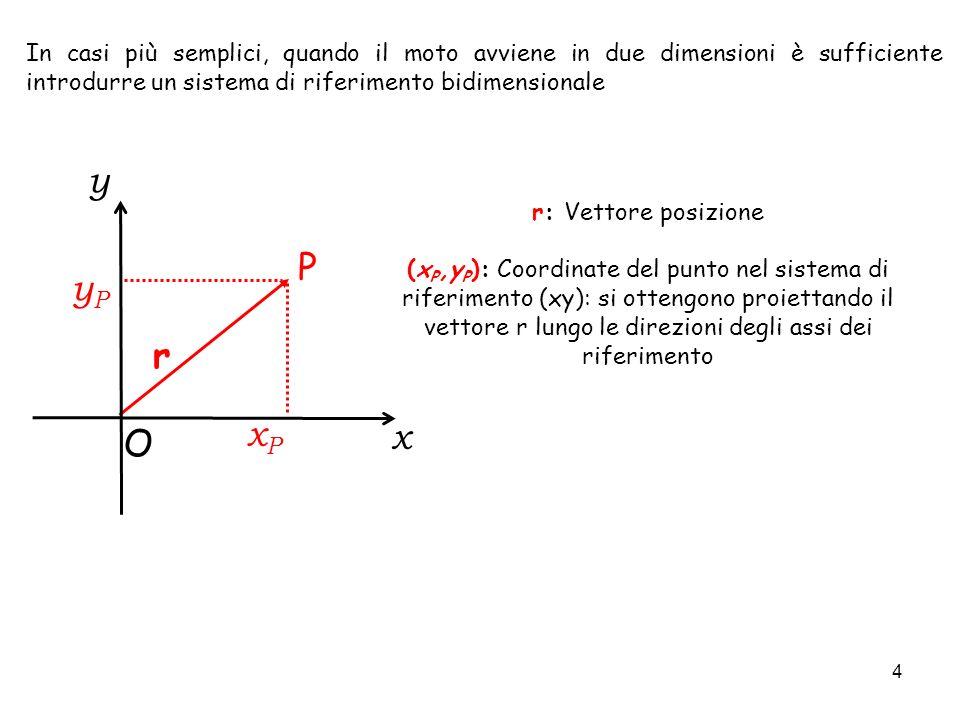 4 In casi più semplici, quando il moto avviene in due dimensioni è sufficiente introdurre un sistema di riferimento bidimensionale yPyP xPxP P r x y O