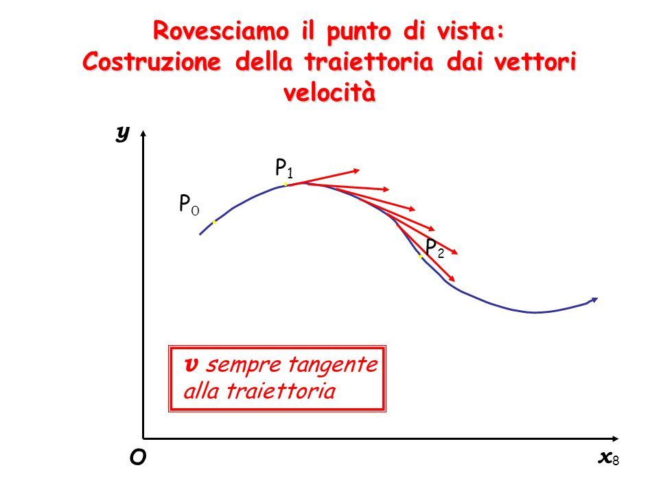 8 Rovesciamo il punto di vista: Costruzione della traiettoria dai vettori velocità y x O P0P0. P1P1. P2P2. v sempre tangente alla traiettoria