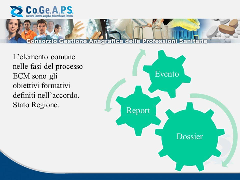 Dossier Report Evento Lelemento comune nelle fasi del processo ECM sono gli obiettivi formativi definiti nellaccordo. Stato Regione.