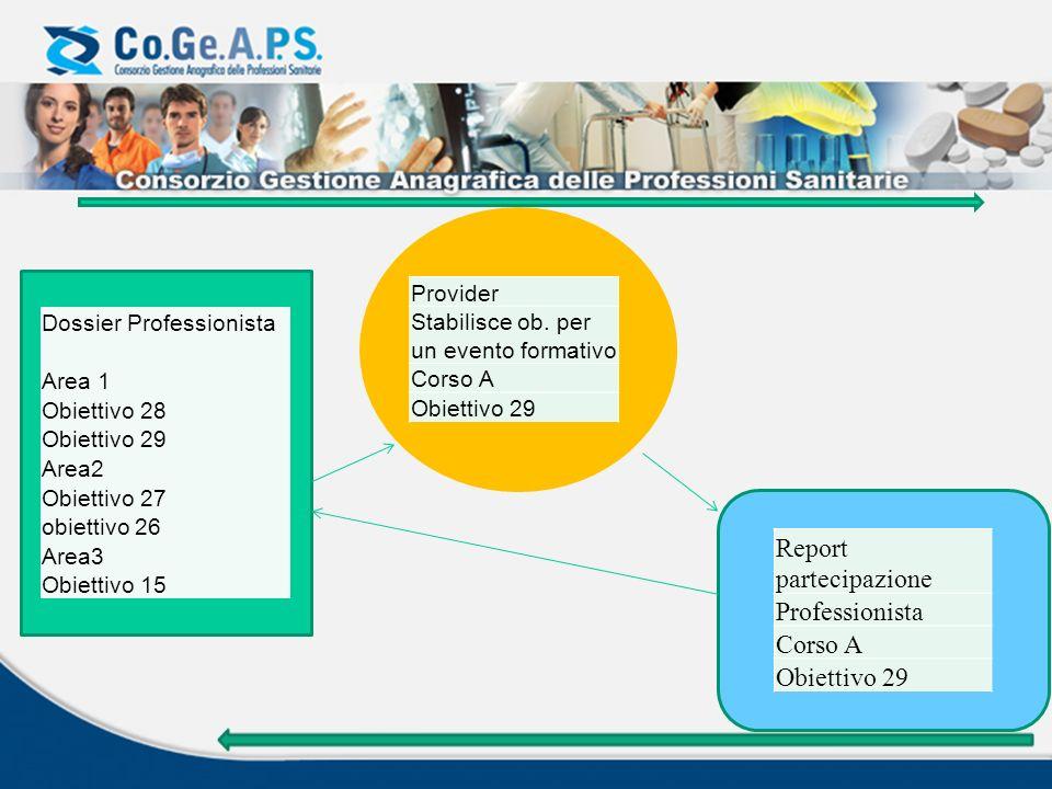 Dossier Professionista Area 1 Obiettivo 28 Obiettivo 29 Area2 Obiettivo 27 obiettivo 26 Area3 Obiettivo 15 Provider Stabilisce ob. per un evento forma