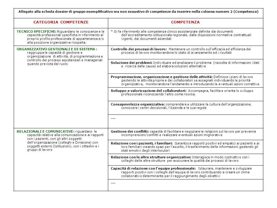 Allegato alla scheda dossier di gruppo esemplificativo ma non esaustivo di competenze da inserire nella colonna numero 2 (Competenza) CATEGORIA COMPET