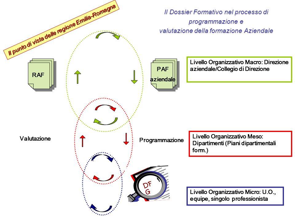 Il Dossier Formativo nel processo di programmazione e valutazione della formazione Aziendale Livello Organizzativo Macro: Direzione aziendale/Collegio