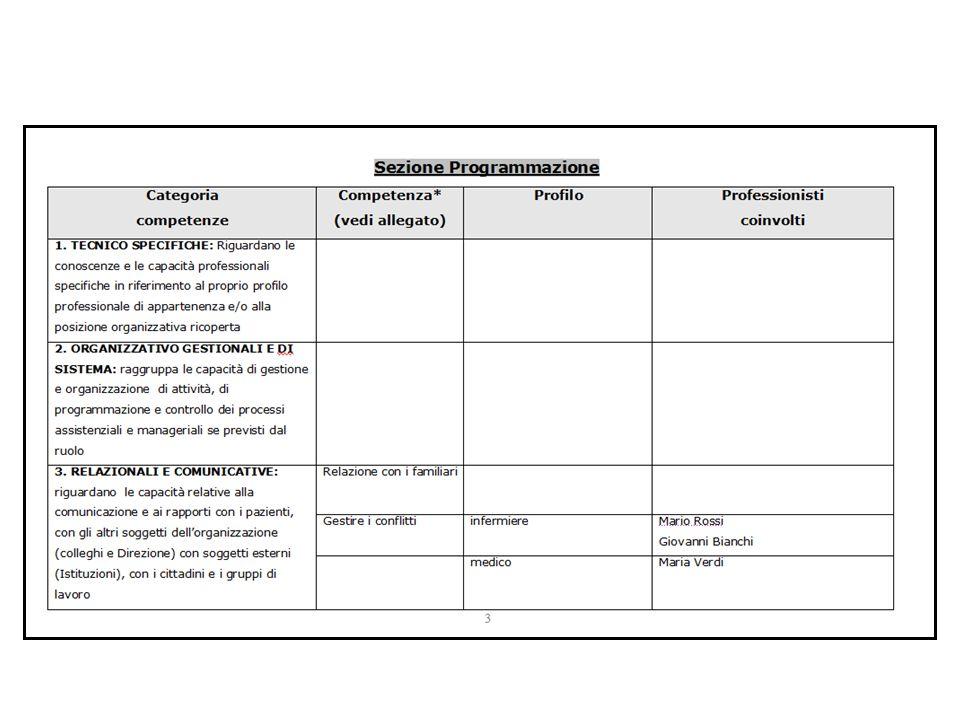 … cosa abbiamo appreso … Il DFG è un strumento/prodotto che ha bisogno di una dimensione di progettazione micro (co-costruzione fabbisogno formativo)- partecipazione attiva di tutti i professionisti Il DFG è un strumento/prodotto che ha bisogno di una dimensione di progettazione micro (co-costruzione fabbisogno formativo)- partecipazione attiva di tutti i professionisti Bilancio di competenze per una adeguata definizione degli obiettivi formativi Bilancio di competenze per una adeguata definizione degli obiettivi formativi Auspicabile informatizzazione del modello DFG nelle Aziende Auspicabile informatizzazione del modello DFG nelle Aziende Cura e rinforzo delle funzioni del Referente formazione Cura e rinforzo delle funzioni del Referente formazione(professionalizzazione)