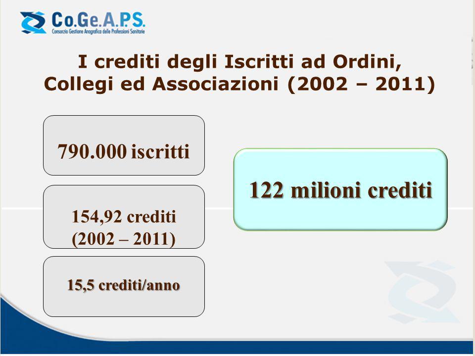 I crediti degli Iscritti ad Ordini, Collegi ed Associazioni (2002 – 2011) 790.000 iscritti 122 milioni crediti 154,92 crediti (2002 – 2011) 15,5 credi