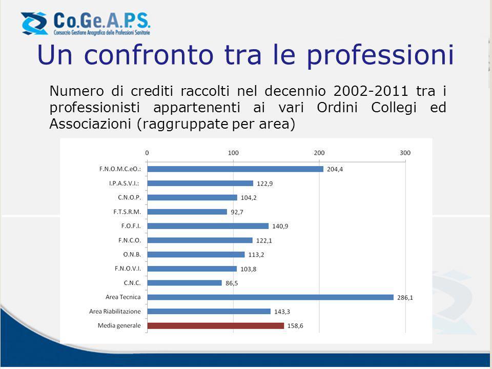 Un confronto tra le professioni Numero di crediti raccolti nel decennio 2002-2011 tra i professionisti appartenenti ai vari Ordini Collegi ed Associaz