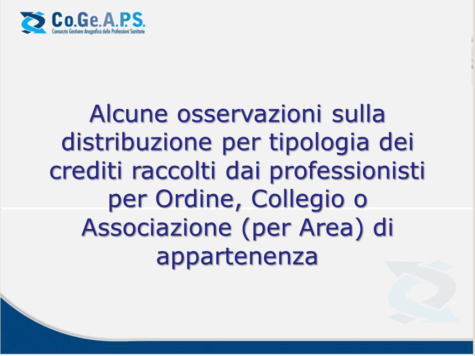 Alcune osservazioni sulla distribuzione per tipologia dei crediti raccolti dai professionisti per Ordine, Collegio o Associazione (per Area) di appart