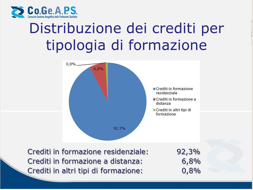 Distribuzione dei crediti per tipologia di formazione Crediti in formazione residenziale:92,3% Crediti in formazione a distanza: 6,8% Crediti in altri