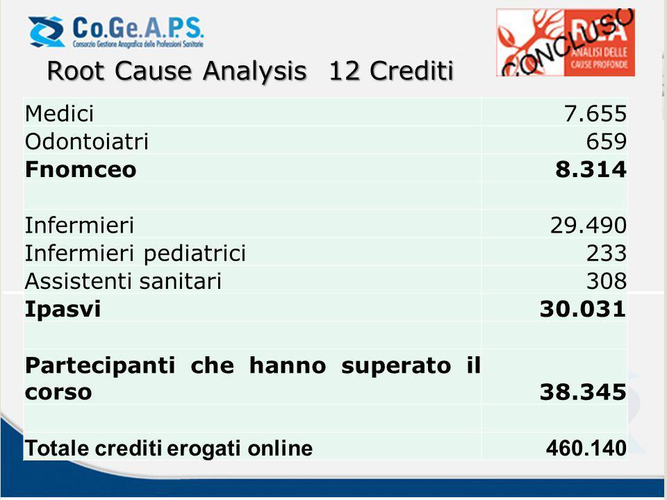 Medici7.655 Odontoiatri659 Fnomceo8.314 Infermieri29.490 Infermieri pediatrici233 Assistenti sanitari308 Ipasvi30.031 Partecipanti che hanno superato