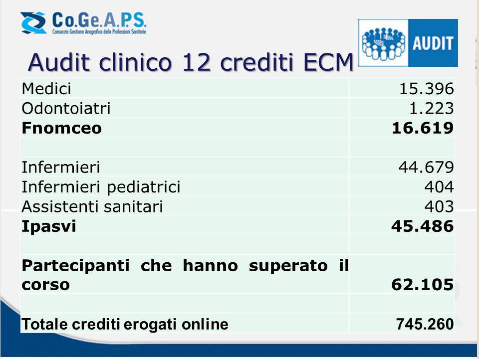 Medici15.396 Odontoiatri1.223 Fnomceo16.619 Infermieri44.679 Infermieri pediatrici404 Assistenti sanitari403 Ipasvi45.486 Partecipanti che hanno super
