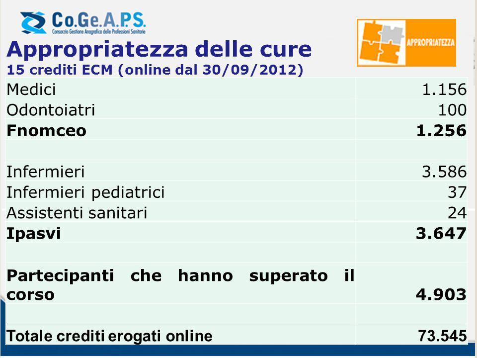 Medici1.156 Odontoiatri100 Fnomceo1.256 Infermieri3.586 Infermieri pediatrici37 Assistenti sanitari24 Ipasvi3.647 Partecipanti che hanno superato il c