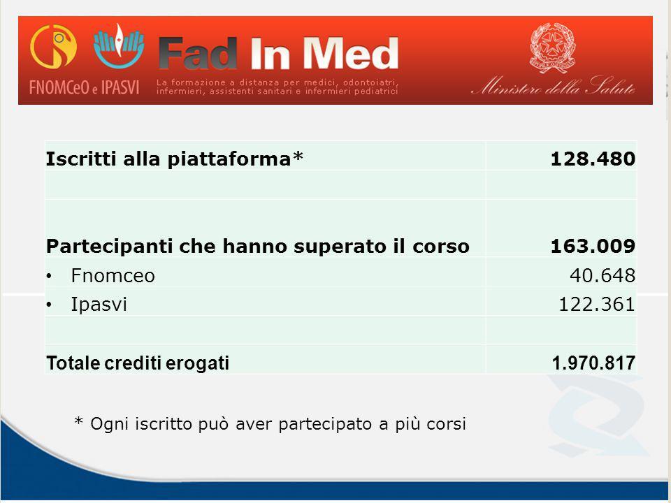 Iscritti alla piattaforma*128.480 Partecipanti che hanno superato il corso163.009 Fnomceo40.648 Ipasvi122.361 Totale crediti erogati1.970.817 * Ogni i