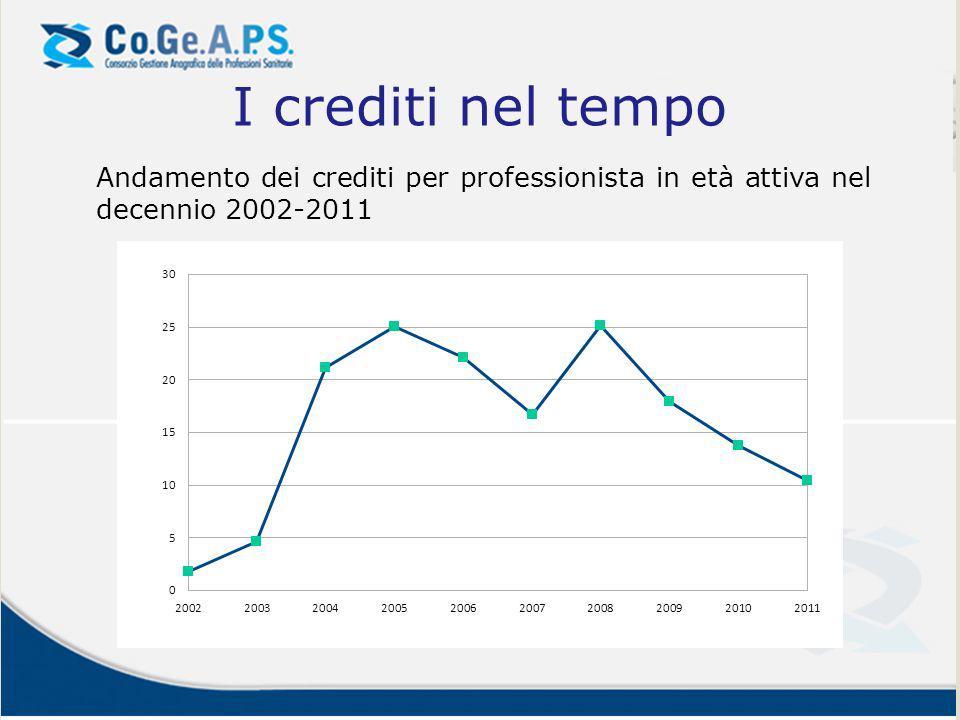 I crediti nel tempo Andamento dei crediti per professionista in età attiva nel decennio 2002-2011
