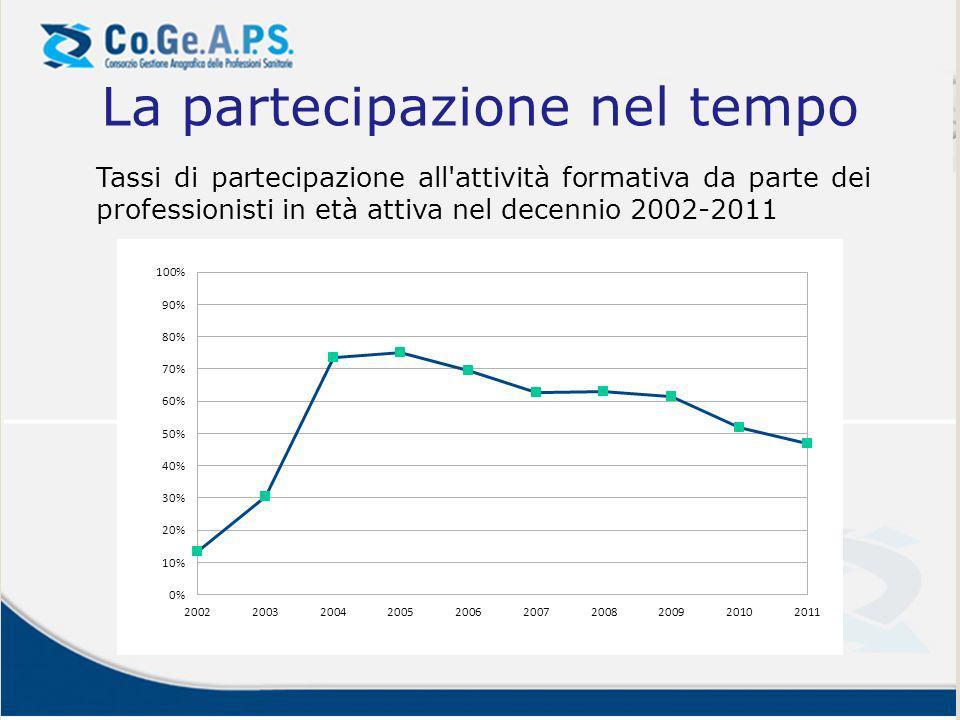 La partecipazione nel tempo Tassi di partecipazione all'attività formativa da parte dei professionisti in età attiva nel decennio 2002-2011