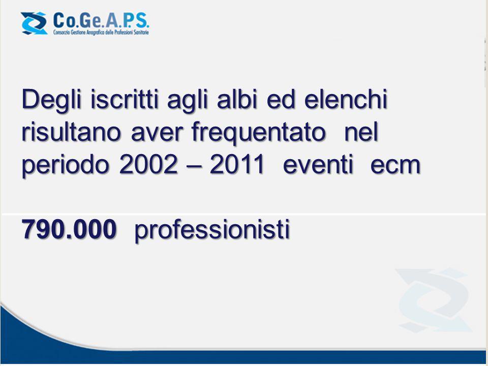 Degli iscritti agli albi ed elenchi risultano aver frequentato nel periodo 2002 – 2011 eventi ecm 790.000 professionisti