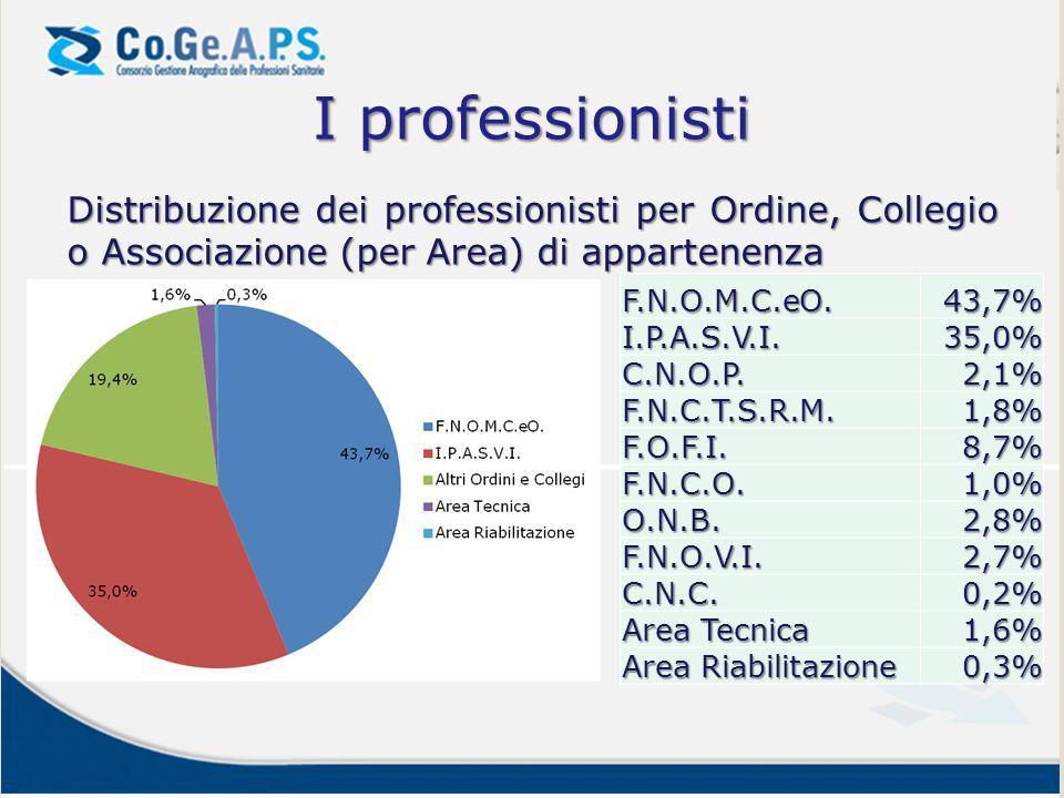 I professionisti Distribuzione dei professionisti per Ordine, Collegio o Associazione (per Area) di appartenenza F.N.O.M.C.eO.43,7% I.P.A.S.V.I.35,0%
