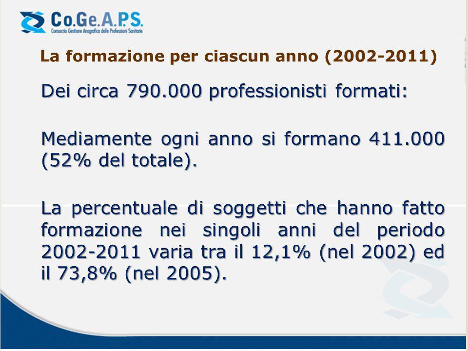 La formazione per ciascun anno (2002-2011) Dei circa 790.000 professionisti formati: Mediamente ogni anno si formano 411.000 (52% del totale). La perc