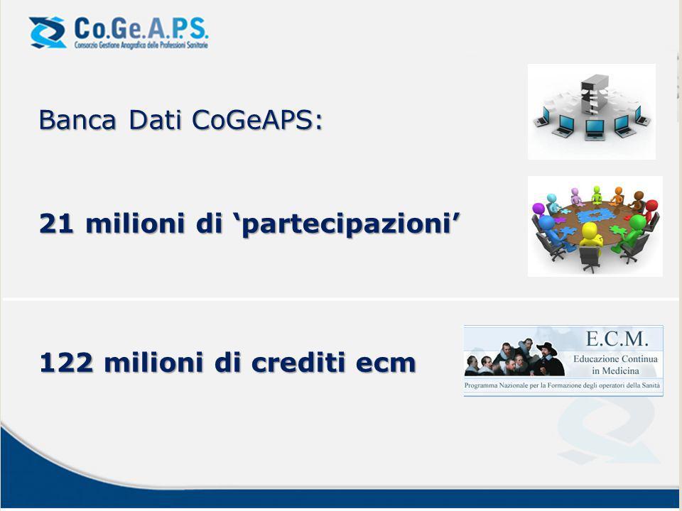 I crediti dei professionisti Distribuzione dei crediti raccolti dai professionisti per Ordine, Collegio o Associazione (per Area) di appartenenza F.N.O.M.C.eO.54,3% I.P.A.S.V.I.27,9% C.N.O.P.1,4% F.N.C.T.S.R.M.1,1% F.O.F.I.7,5% F.N.C.O.0,8% O.N.B.2,0% F.N.O.V.I.1,8% C.N.C.0,1% Area Tecnica 2,8% Area Riabilitazione 0,3%
