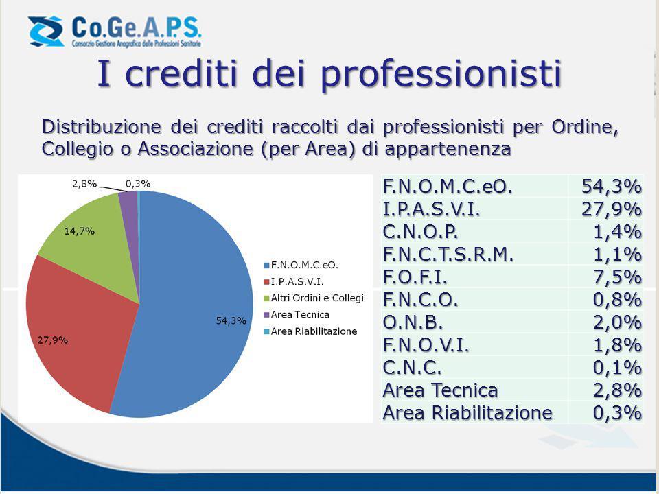 I crediti dei professionisti Distribuzione dei crediti raccolti dai professionisti per Ordine, Collegio o Associazione (per Area) di appartenenza F.N.