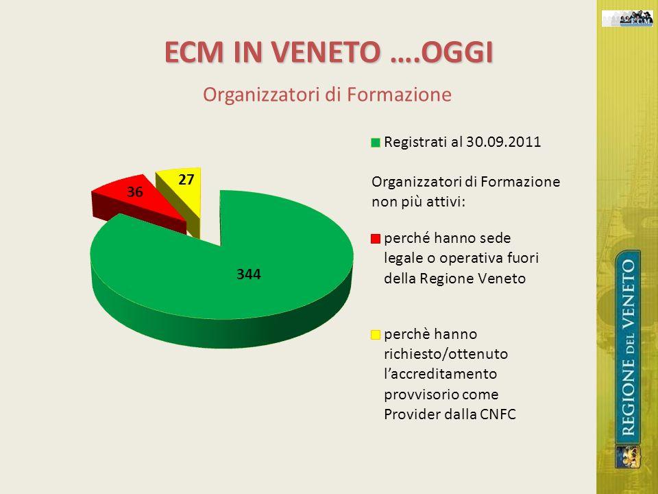 ECM IN VENETO ….OGGI Organizzatori di Formazione