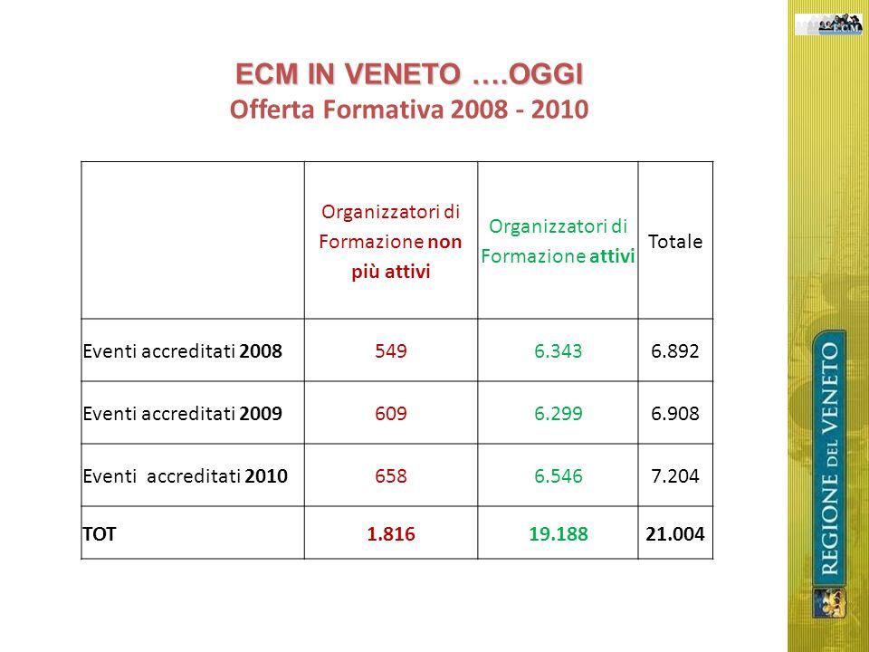 ECM IN VENETO ….OGGI Offerta Formativa 2008 - 2010 Organizzatori di Formazione non più attivi Organizzatori di Formazione attivi Totale Eventi accreditati 20085496.3436.892 Eventi accreditati 20096096.2996.908 Eventi accreditati 20106586.5467.204 TOT1.81619.18821.004