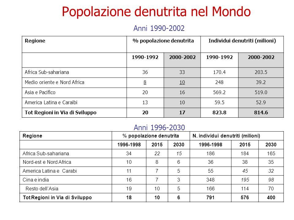 Popolazione denutrita nel Mondo Anni 1990-2002 Anni 1996-2030 Regione% popolazione denutritaN. individui denutriti (milioni) 1996-1998201520301996-199