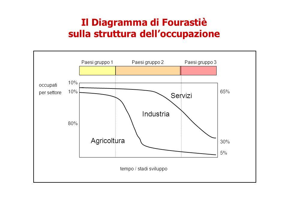 tempo / stadi sviluppo occupati per settore Agricoltura Industria Servizi 80% 10% 65% 5% 30% Paesi gruppo 1Paesi gruppo 2Paesi gruppo 3 Il Diagramma d