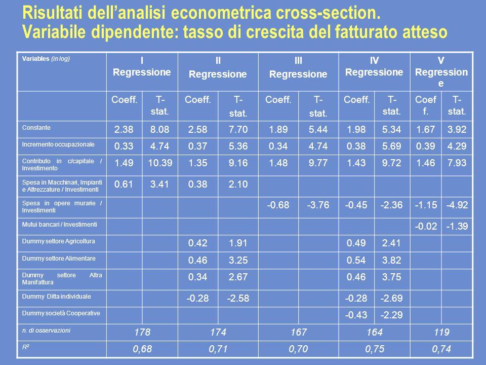 Risultati dellanalisi econometrica cross-section. Variabile dipendente: tasso di crescita del fatturato atteso Variables (in log) I Regressione II Reg